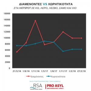 Ο υπερπληθυσμός είναι το βασικό χαρακτηριστικό των τριών μεγαλύτερων hot spots που βρίσκονται στην Λέσβο, την Χίο και τη Σάμο που επιδεινώνει τις ήδη πολύ δύσκολες συνθήκες.