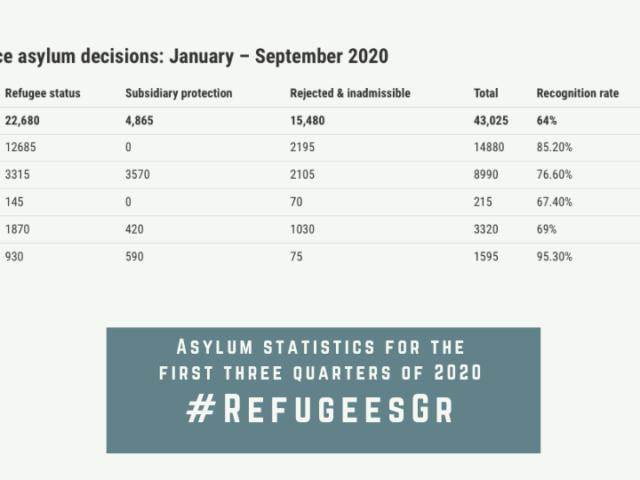 202012 rsa asylum statistics en