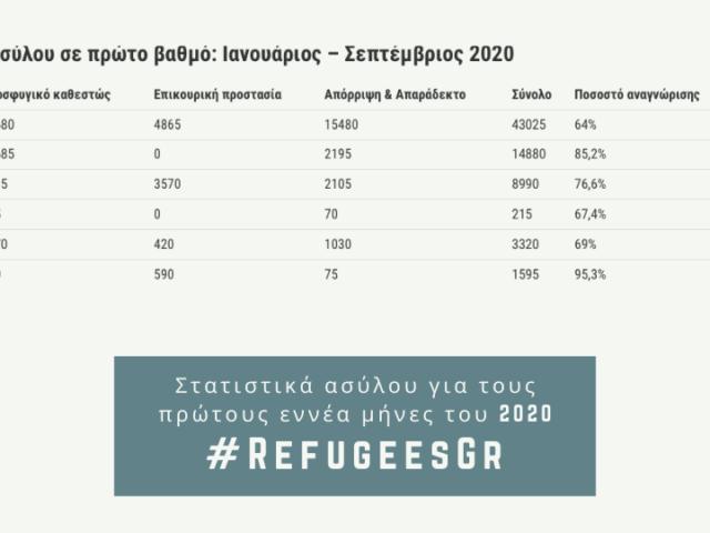 202012 rsa asylum statistics gr