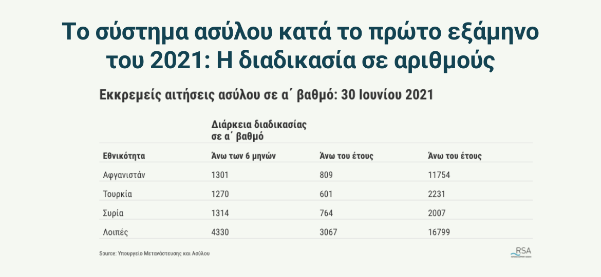 rsa 202108 The Greek asylum in the first half of 2021 stats gr