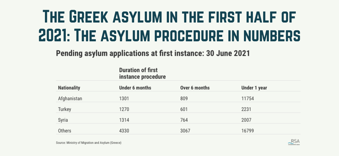rsa 202108 The Greek asylum in the first half of 2021 stats